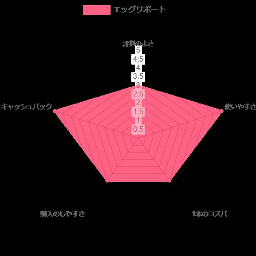 エッグサポート レーダーチャート