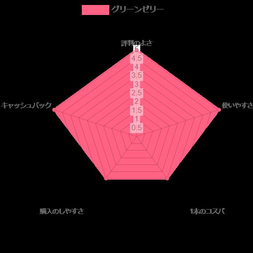 ジュンビーグリーンゼリー レーダーチャート