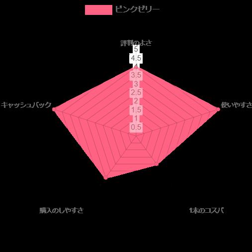 ジュンビーピンクゼリー レーダー