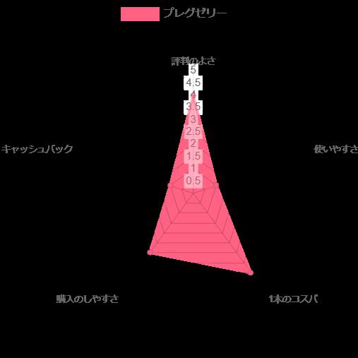 プレグゼリー レーダーチャート